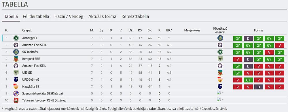 Pest megyei női futsalbajnokság tabellája