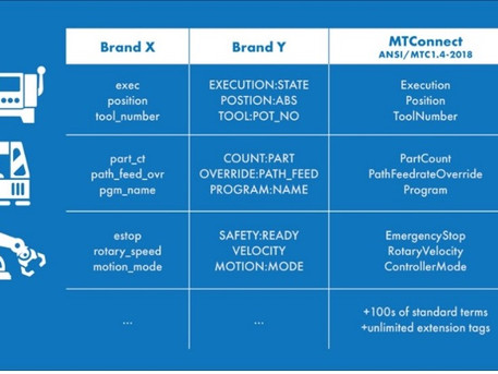 Latest Version of the MTConnect Standard Contains New Data Items for Additive Manufacturing, Robotic