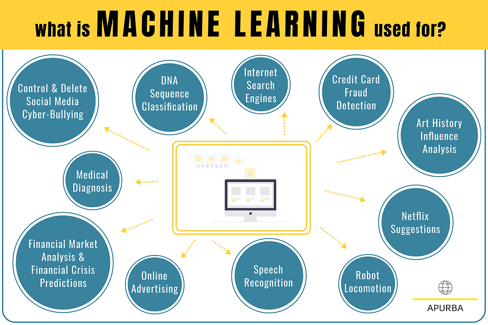 """The title says, """"What is Machine Learning used for?"""". The center of the image is an illustrated computer accepting algorithms. There are arrows pointing in all directions from the computer to blue bubbles. Each blue bubbles has an application (or usage) of Machine Learning. They are: Control and Delete Social Media Cyber Bullying, DNA Sequence Classification, Internet Search Engines, Credit Card Fraud Detection, Art history influence analysis, Netflix suggestions, Robot Locomotion, Speech Recognition, Online Advertising, Financial Market Analysis and Financial Crisis Predictions, and Medical Diagnosis."""