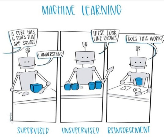 """Image using robots as representation of the three major types of Machine Learning. Supervised Learning shows a robot holding a blue cube, with a voice bubble from someone off-image saying: """"A cube has 6 sides that are Square"""" and the robot replies """"I understand"""".  Unsupervised Learning shows a robot with 2 blue cubes grouped together and 2 blue cups grouped together. The robot says """"These look like groups.""""  The Reinforcement Learning shows a robot with a blue cub in its hand, and the table in front of it has a cube-shaped hole and a round hole. The robot says """"Does this work?"""" and it's hovering the blue cup in its hand over the round hole."""