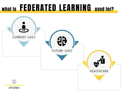 How is FEDERATED Learning used? Healthcare and beyond!