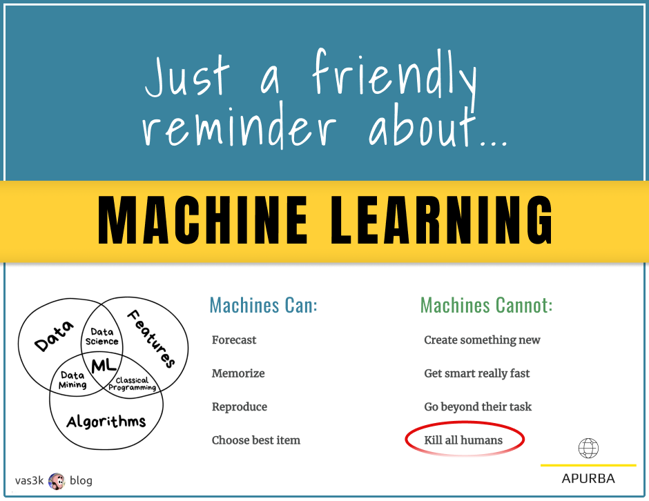 Machine Learning Can: Forecast, Memorize, Reproduce and Choose Best Item. Machines cannot: Create something new, get smart really fast, go beyond their task, kill all humans (circled in red).  Venn Diagram with ML in the center, the three circles are: Data, Features, Algorithms. The intersect of ML, Data and Features is Data Science. The intersect of ML, Features and Algorithms is Classical Programming. The intersect of ML, Algorithms and Data is Data Mining.