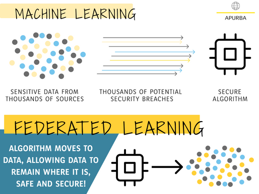 Now that I understand Machine Learning, what is FEDERATED Learning?