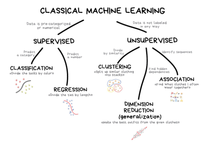 Classical Machine Learning flow chart. First you split into Supervised or Unsupervised. If it's Supervised, then you have Classification or Regression. If it's Unsupervised, then you have Clustering, Association or Dimension Reduction (generalization).