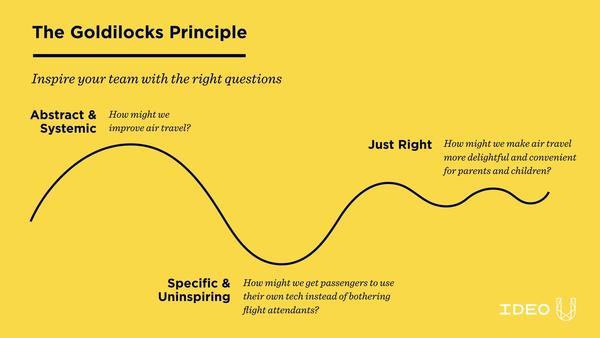 The-Goldilocks-Principle_2048x2048_673d4