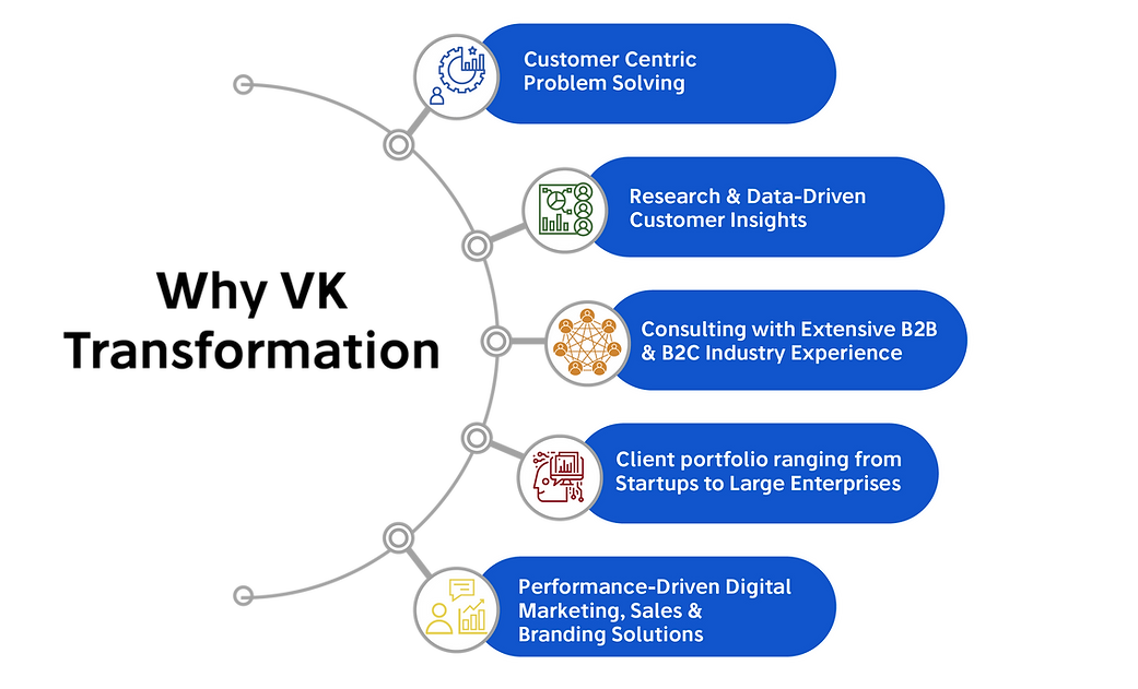 Why VK Transformation, customer centric consulting, research & data driven insights, consulting experience, performance driven digital marketing, sales, branding solutions