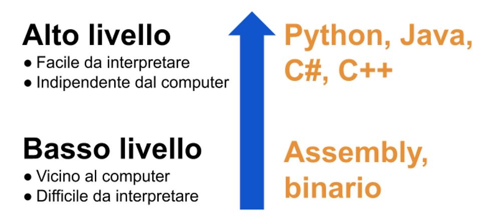 """I linguaggi ad alto livello sono più facili da interpretare per un essere umano e sono indipendenti dal sistema del computer. Alcuni esempi sono Python, Java e C++. I linguaggi a basso livello sono più vicini alla """"lingua"""" del computer e sono difficili da interpretare per un essere umano. Il codice binario è il linguaggio più basso, quello parlato dai computer."""