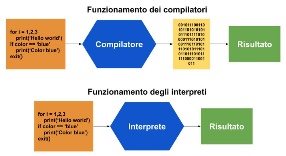 Un compilatore converte l'intero programma in codice binario (o assembly). Successivamente questo codice viene eseguito dal computer. Un interprete legge, converte ed esegue una linea alla volta il programma.