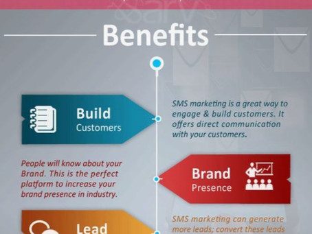 SMS Marketing will make your Business EASY