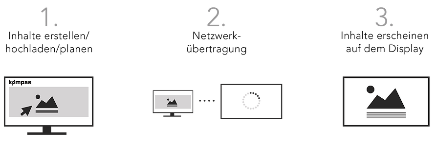 CMS_3steps-1.png