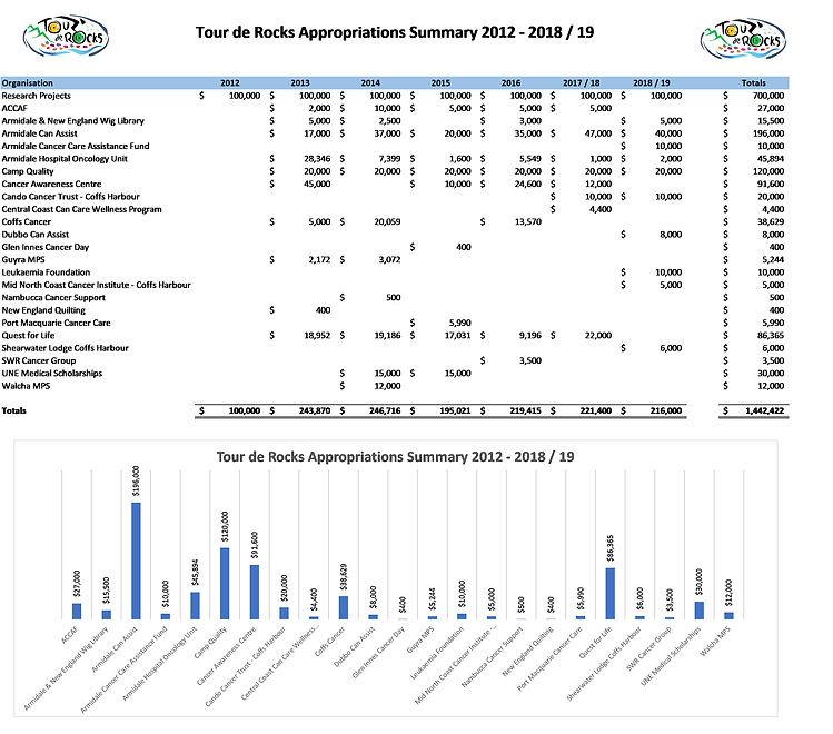 20190416 TdR Appropriations Summary.png