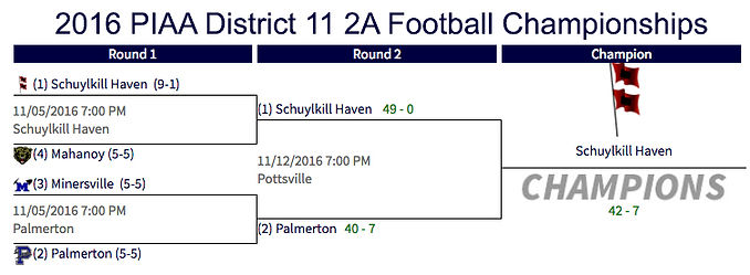 2016 PIAA District 11 2A Football Championships