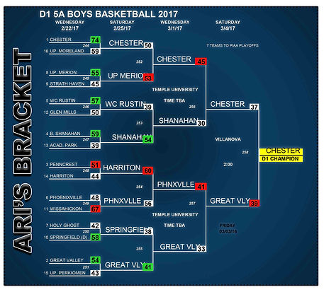 Ari's Picks for 2017 PIAA D1 5A Boy's Basketball Championships