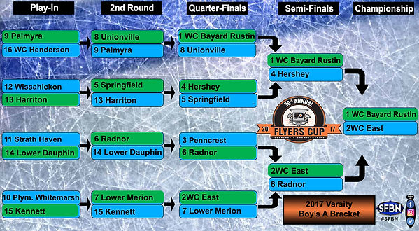38th Annual Flyers Cup Boy's A Varsity Bracket