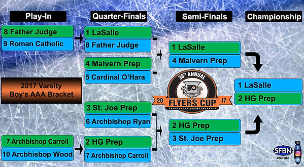 38th Annual Flyers Cup Boy's AAA Varsity Bracket