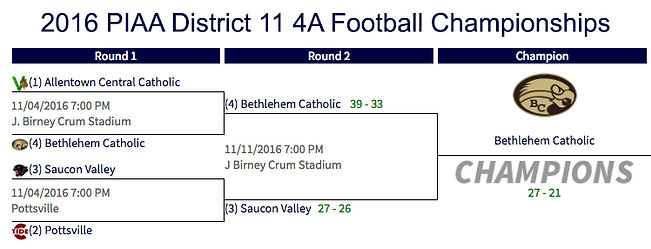 2016 PIAA District 11 4A Football Championships