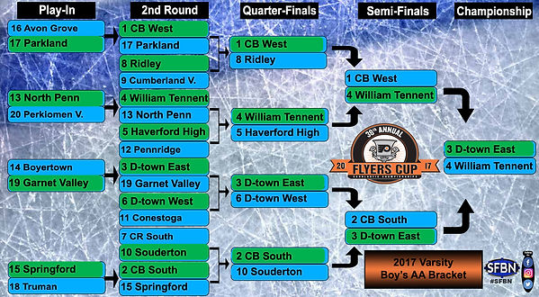 38th Annual Flyers Cup Boy's AA Varsity Bracket