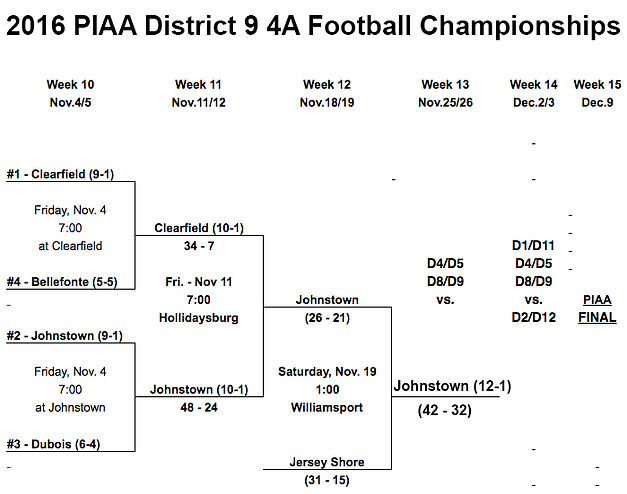 2016 PIAA District 9 4A Football Championships