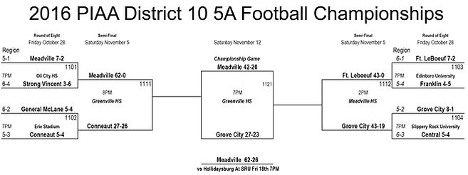 2016 PIAA District 10 5A Football Championships