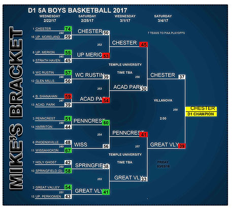 Mike's Picks for 2017 PIAA D1 5A Boy's Basketball Championships