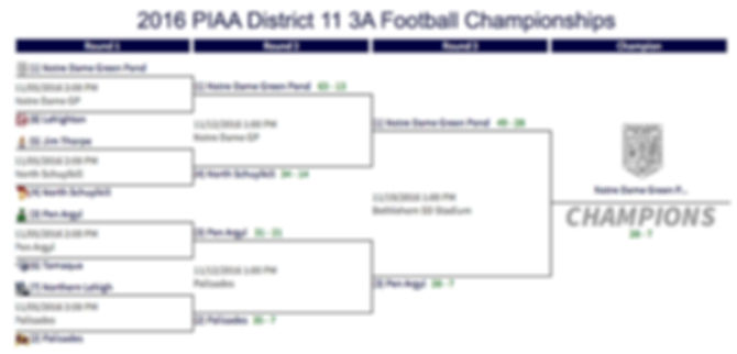 2016 PIAA District 11 3A Football Championships