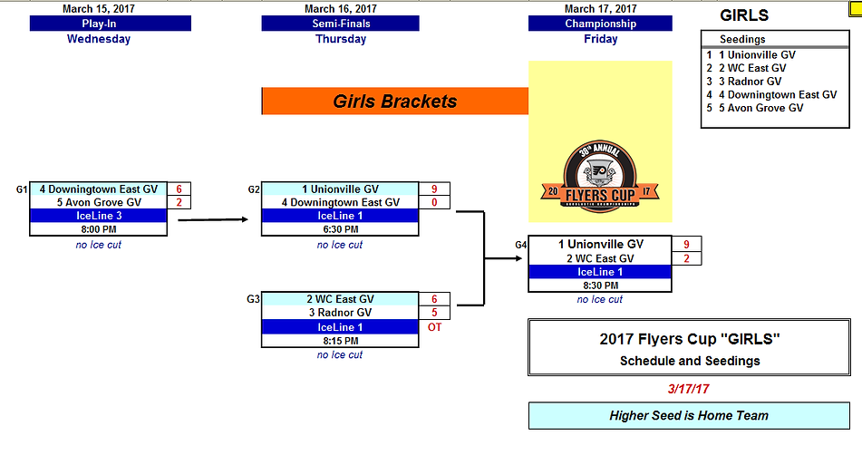 2017 EPIHA Girls Varsity Bracket