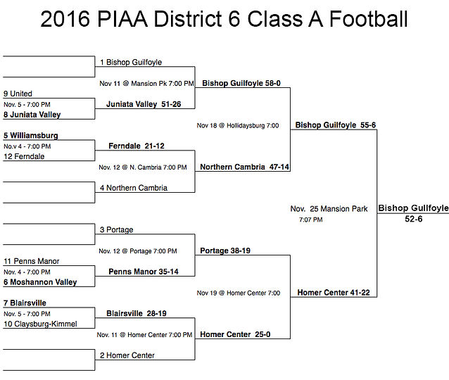2016 PIAA District 6 1A Football