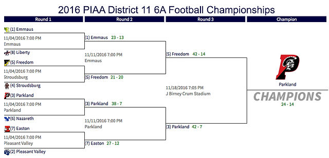 2016 PIAA District 11 6A Football Championships