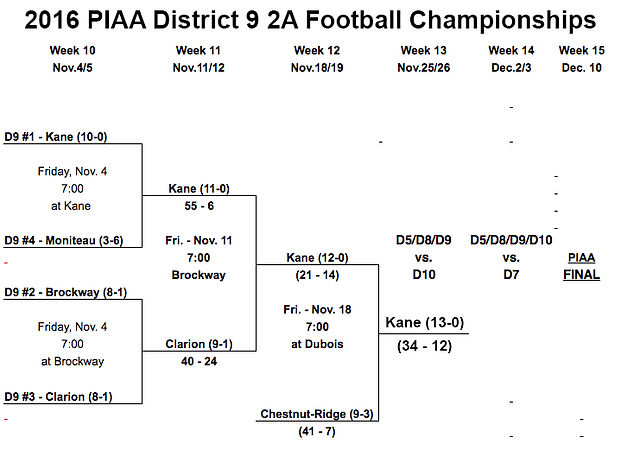 2016 PIAA District 9 2A Football Championships