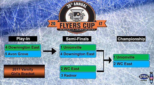 38th Annual Flyers Cup Girl's A Varsity Bracket