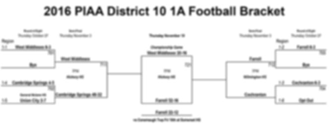 2016 PIAA District 10 1A Football Championships