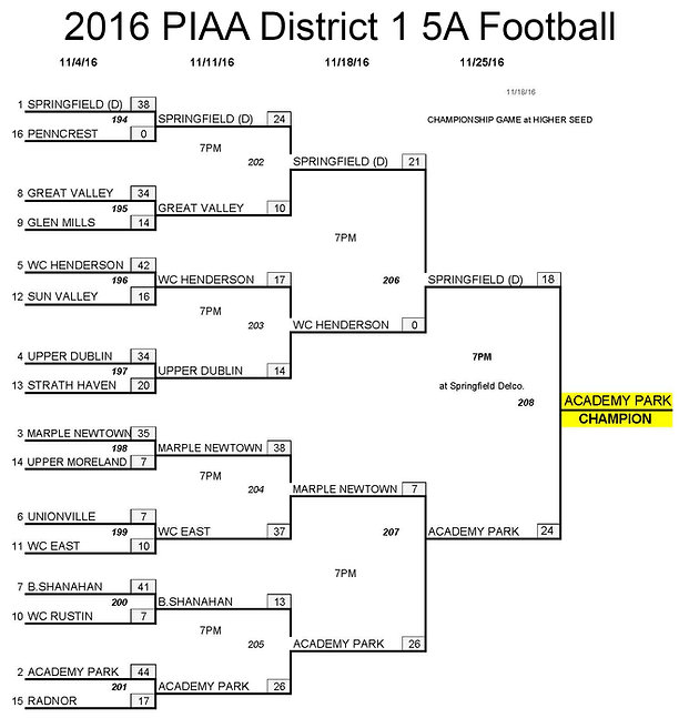 2016 PIAA District 1 5A Championship Bracket