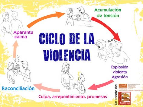 """Ciclo de la Violencia / Proyecto Empodérate """"Cuida tu Vida"""""""
