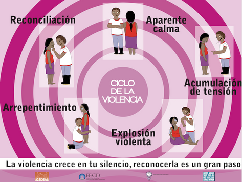 Mujer conoce tus derechos : Afiche Ciclo de la Violencia