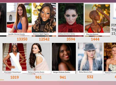Miss Economic World 2020 Final Top 10 Votes