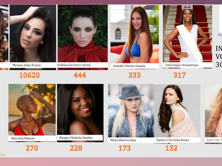 Miss Economic World 2020 (Round A Top 10)Result