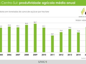 Coletiva de Imprensa - Estimativa de Safra 2016 / 2017 - UNICA
