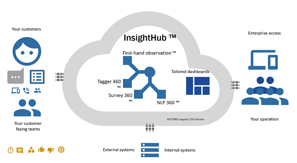 Insight Hub
