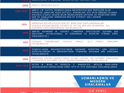 Dünya Üniversite Sıralamaları | Tarihçe | Uzman Girişimler