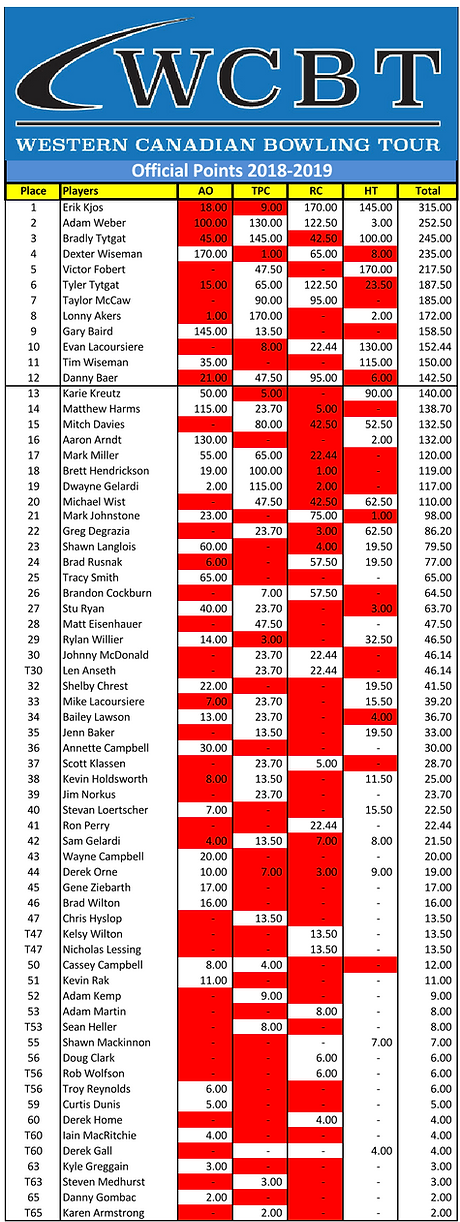 WCBT Final Points 2018-2019_Page_1.png