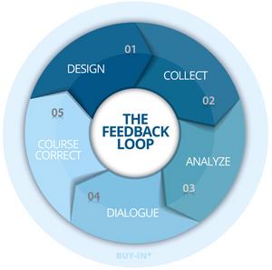 The Feedback Loop - Analyze, Correct, Design, Repeat