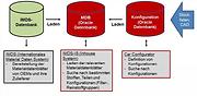 IMDS Datenbank.PNG