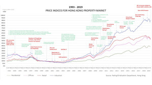 Hong Kong Property Market