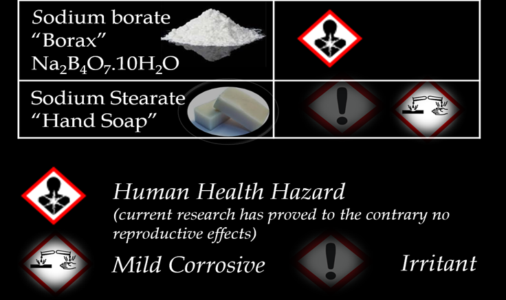Borax Toxicity Data