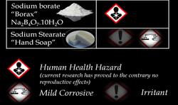 Borax Toxicity Data