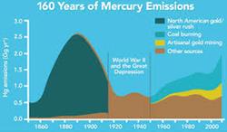 160 years Hg