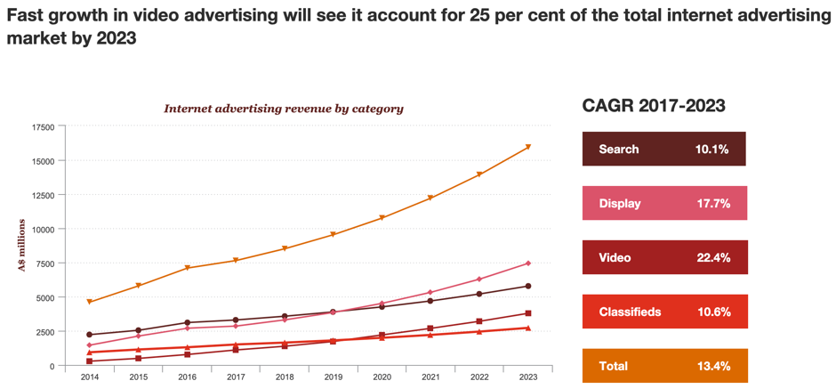 Video advertising will grow fastly