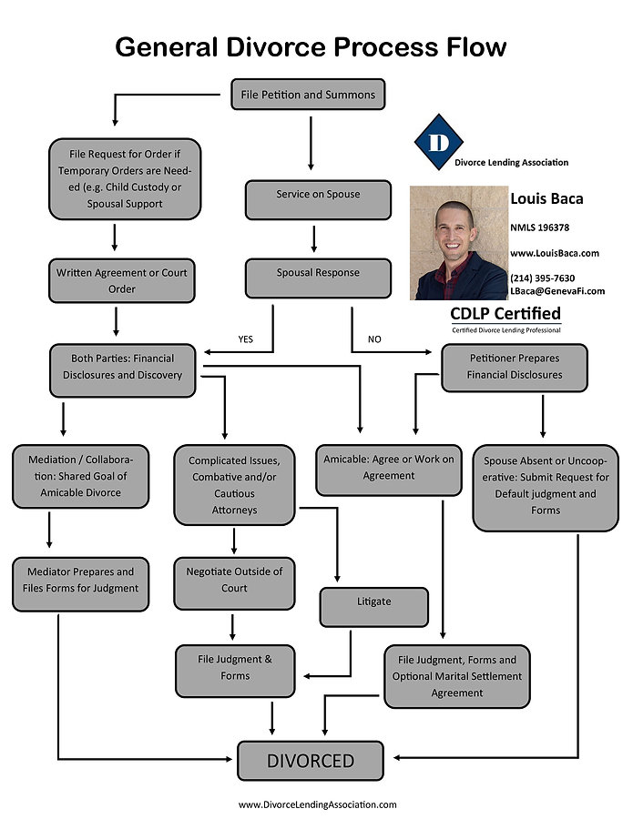 divorce flow chart louis.jpg