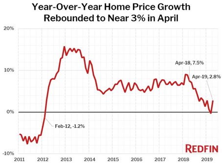 Rates Hit an 18 Month Low!