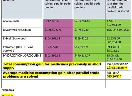Resolving the medicine crises in low priced markets